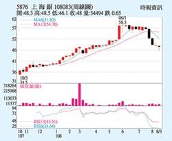 上海銀 核心業務強勁