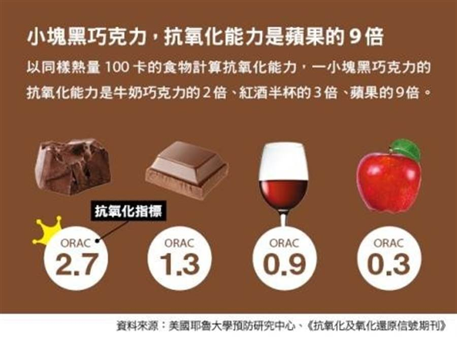 其實紅酒和黑巧克力被諸多研究證實有益健康。(圖片來源:盧亞屏製圖)