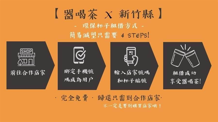 新竹县环保局推出「器喝茶×新竹县」,民眾透过4步骤即可响应。(新竹县政府提供)