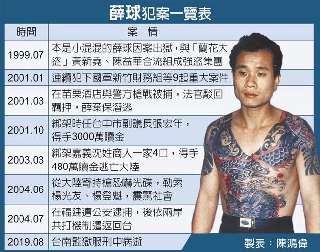薛球犯案一覽表