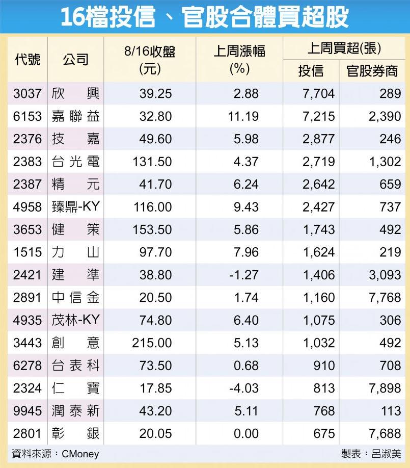 16檔投信、官股合體買超股