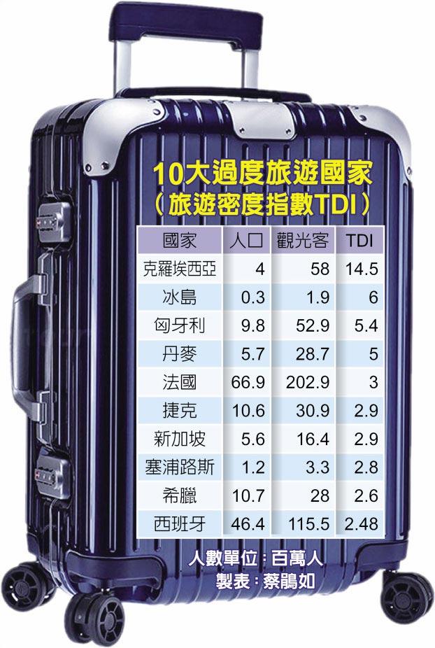 10大過度旅遊國家(旅遊密度指數TDI)