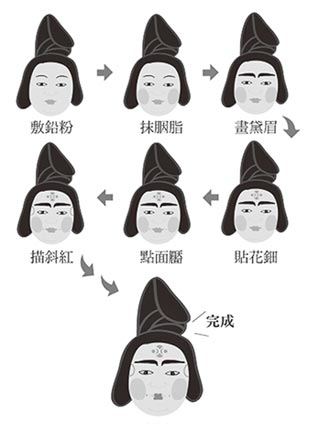 兩岸史話-大唐盛世女子的前衛妝容