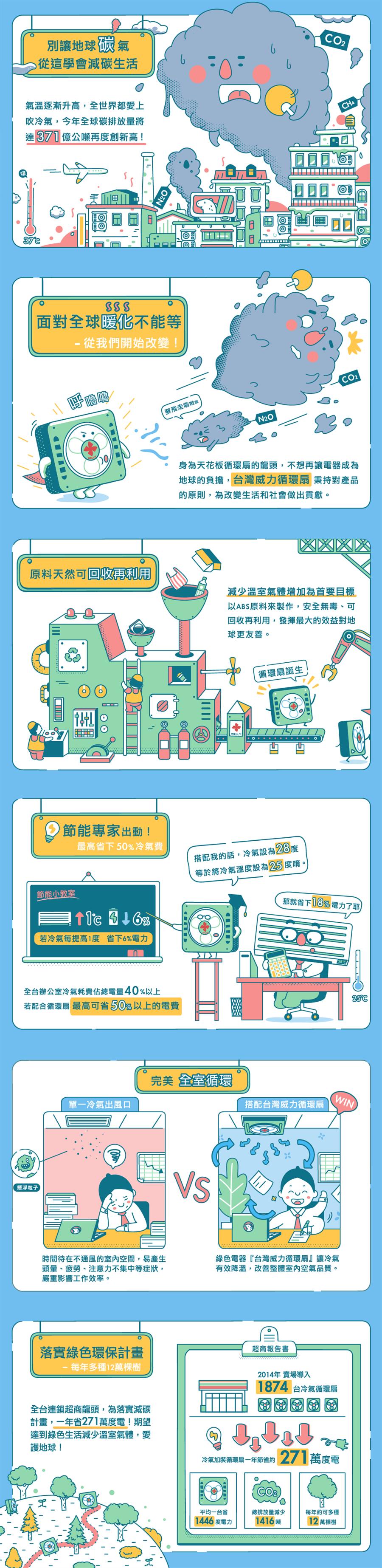 響應綠色生活、減碳愛地球,台灣威力循環扇選用可回收再利用的天然原料;龍頭超商導入台灣威力循環扇,一年可省下271萬度電,相當於一年多種12萬顆樹。(圖片來源:中時電子報)