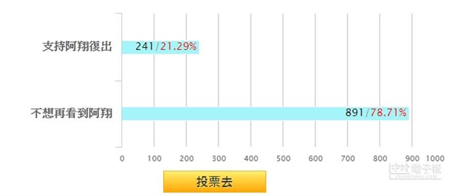 超過78%網友表示,不想再看到阿翔。(圖/中時電子報)