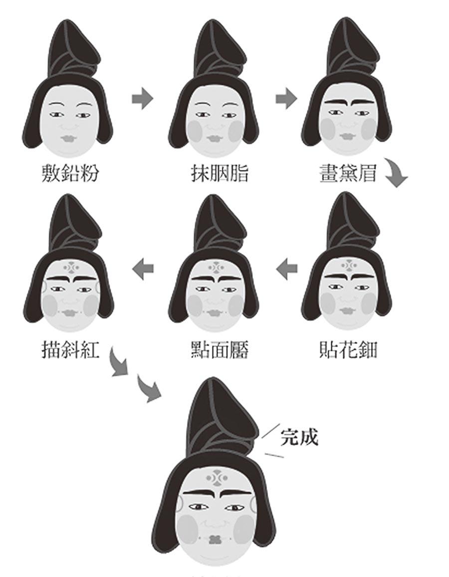 唐代仕女上妝流程圖。(時報出版提供)