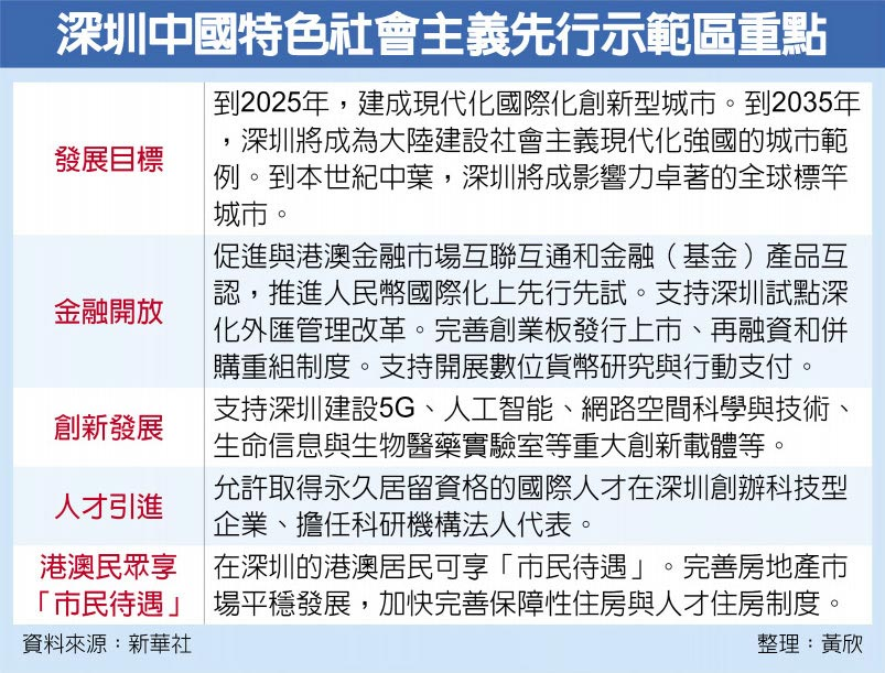 深圳中國特色社會主義先行示範區重點