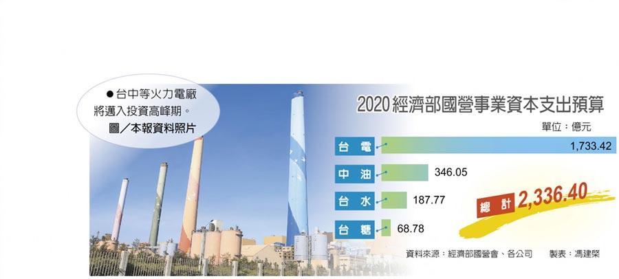 2020經濟部國營事業資本支出預算