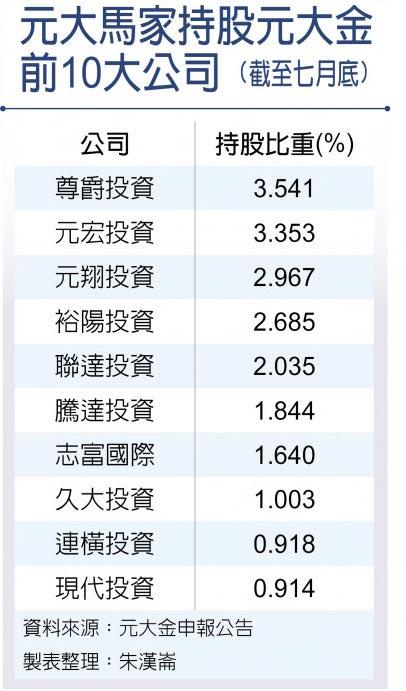 元大馬家持股元大金前10大公司(截至七月底)