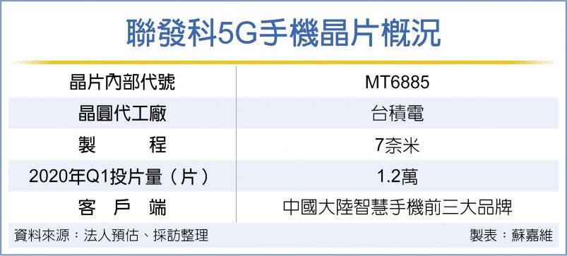 联发科5G手机晶片概况