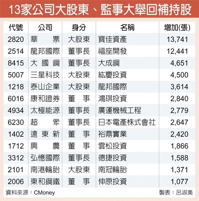 13家公司大股東、監事大舉回補持股