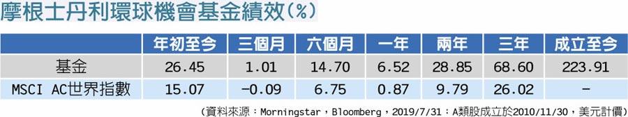 摩根士丹利環球機會基金績效(%)