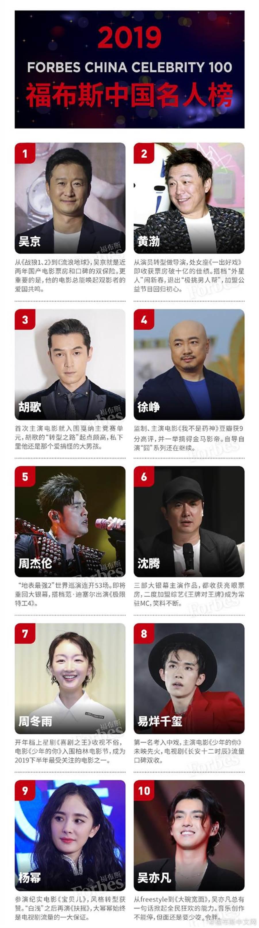 富比士發佈「2019中國100名人榜」。(取自搜狐網)