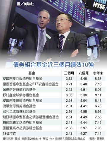 債券組合基金抗震 退休首選