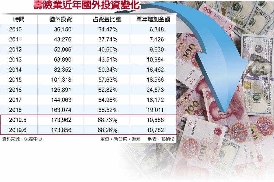 壽險業近年國外投資變化