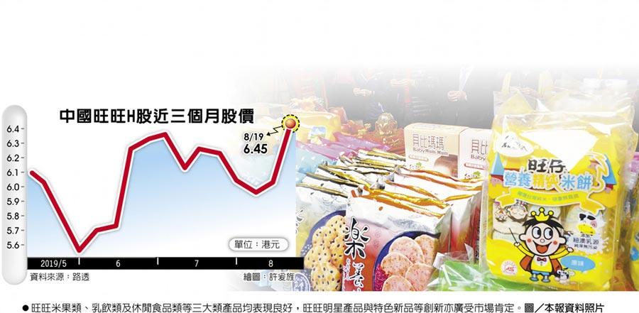 中國旺旺H股近三個月股價  ●旺旺米果類、乳飲類及休閒食品類等三大類產品均表現良好,旺旺明星產品與特色新品等創新亦廣受市場肯定。圖/本報資料照片