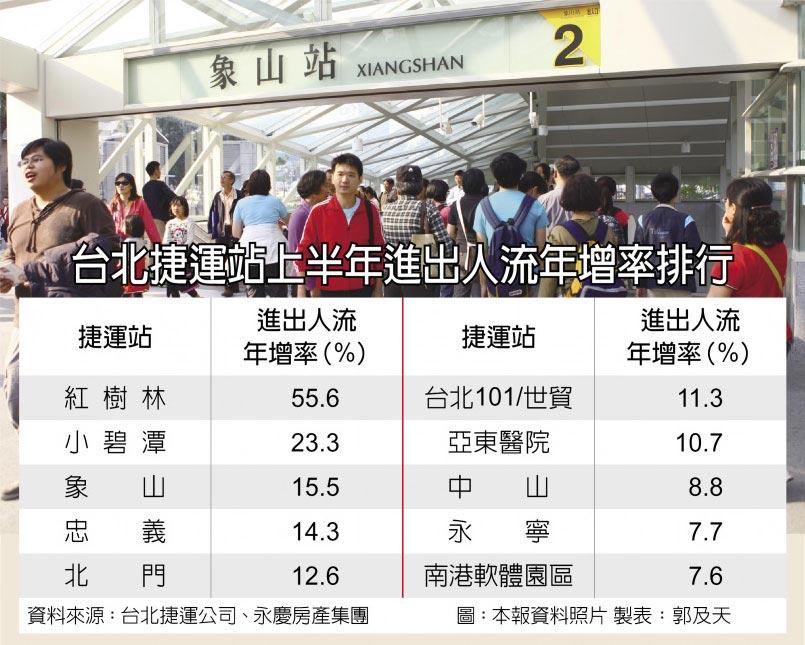 台北捷運站上半年進出人流年增率排行