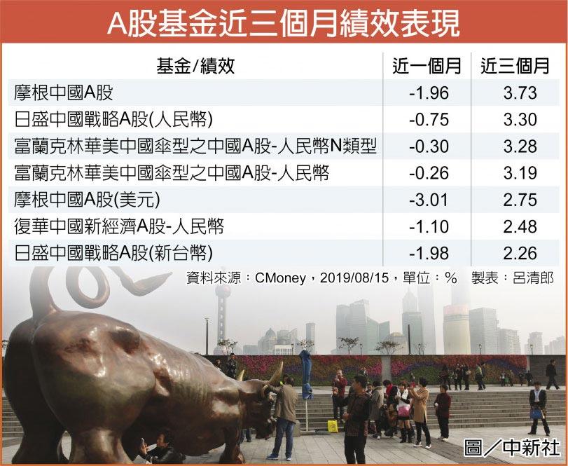 A股基金近三個月績效表現圖/中新社