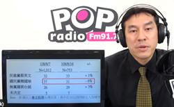 黃暐瀚示警 韓國瑜選情告急