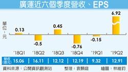6.92元 廣運Q2 EPS飆新高