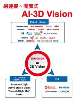 所羅門AI-3D視覺平台 應用廣