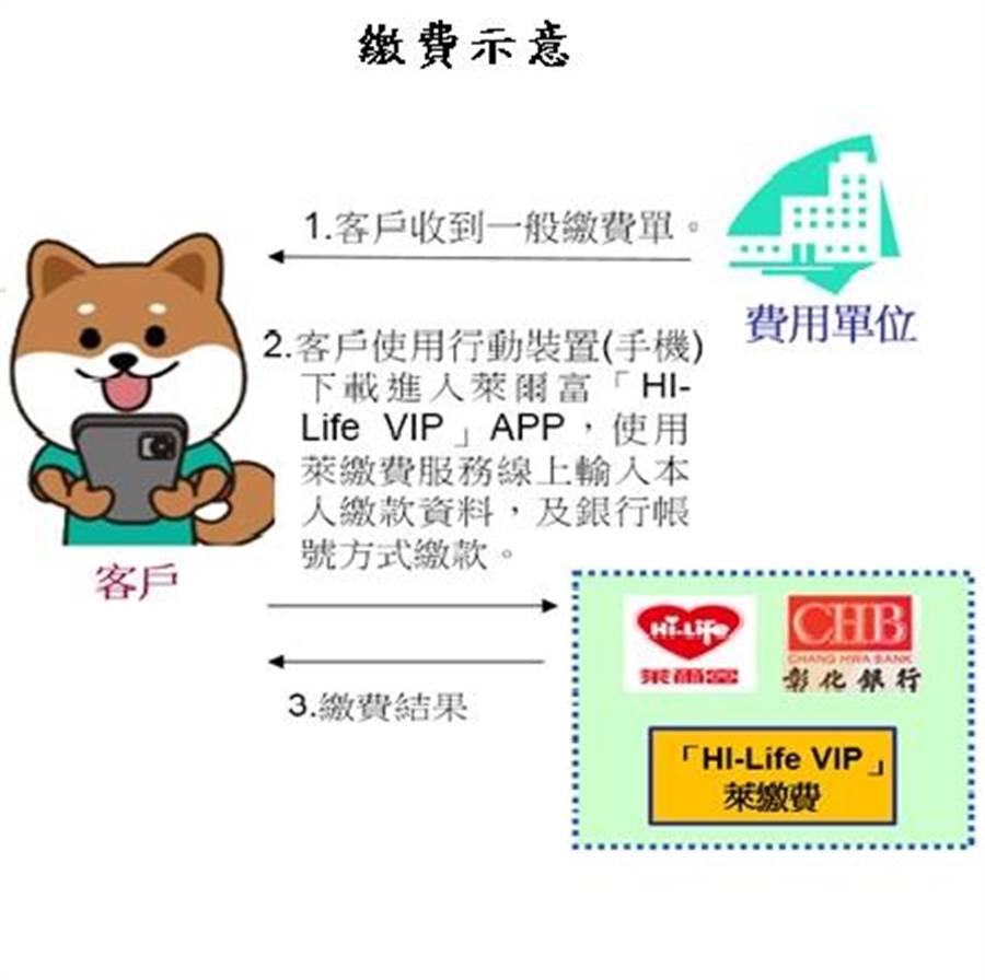 彰化銀行聯手萊爾富,首推超商API繳費應用,此為繳費示意圖。(圖/彰化銀行提供)