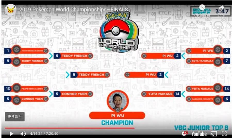 吳比在一路過關斬將後,奪下兒童組世界冠軍。(圖翻攝自Youtube)