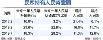 國泰金大調查-逾28%民眾 看貶人民幣