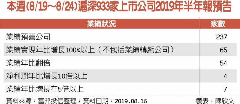 本週(8/19~8/24)滬深933家上市公司2019年半年報預告