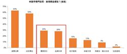 台灣電信品牌消費評比調查大公開 門號用戶「攜碼變心」指數揭密