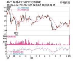 熱門股-昂寶-KY 波段新高收復均線