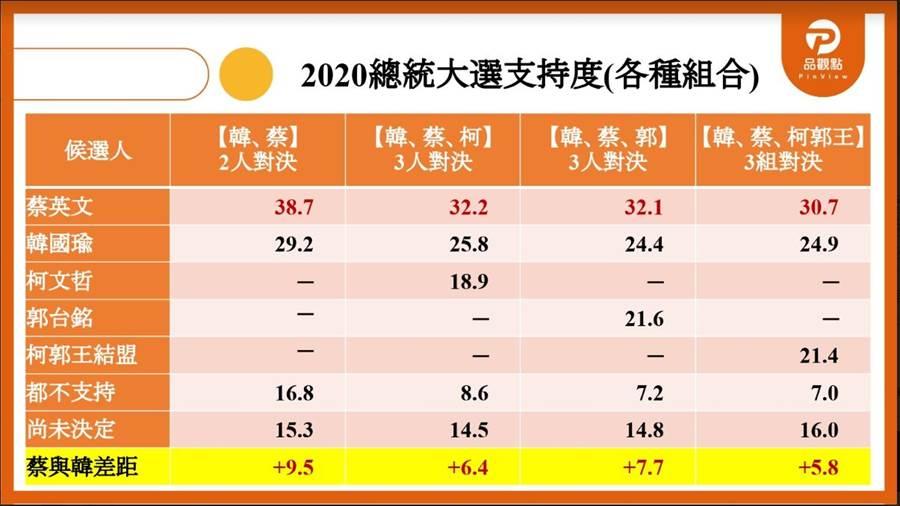 根據新媒體「品觀點」發布2020最新民調顯示,郭柯王拚結盟,韓、蔡差距反而最小。(翻攝品觀點民調中心記者會資料)