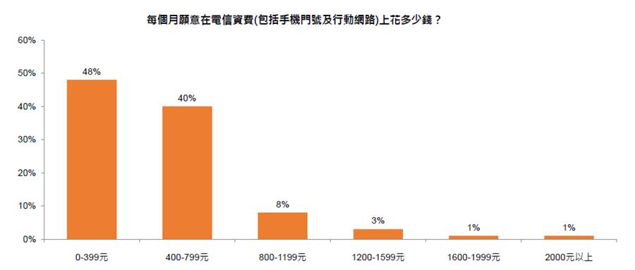 UUPON《電信服務消費調查》報告發現,有半數的消費者表示,包括手機門號及行動網路,每個月理想電信資費不超過400元,800元月租費則是消費門檻。(圖/UUPON提供)