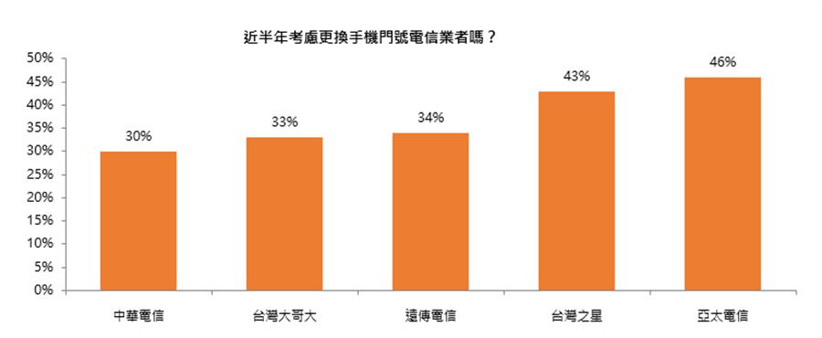 UUPON《電信服務消費調查》報告中五大電信用戶品牌忠誠度。(圖/UUPON提供)