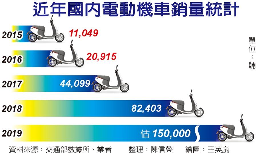 近年國內電動機車銷量統計