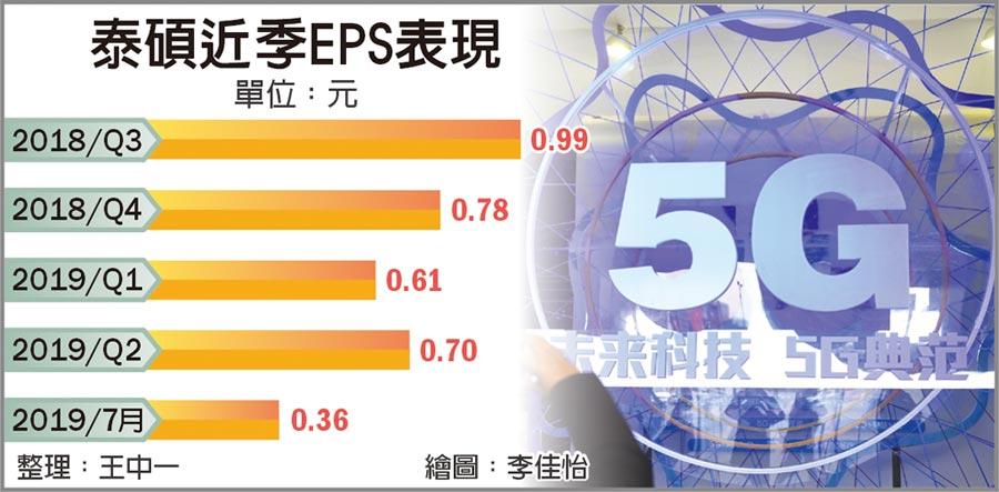 泰碩近季EPS表現