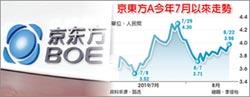 有望入列蘋果供應商 京東方跑贏大盤 收漲2.84%