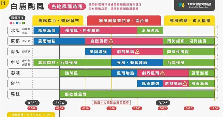 氣象局稍早發布白鹿陸上警報,預估明晨暴風圈接觸台灣陸地,並在屏東恆春或台東登陸,將為各地帶來風雨。氣象達人彭啟明表示,七個地區、七個時段的風雨概況,透過一張圖一目了然!(圖擷自天氣風險管理公司)
