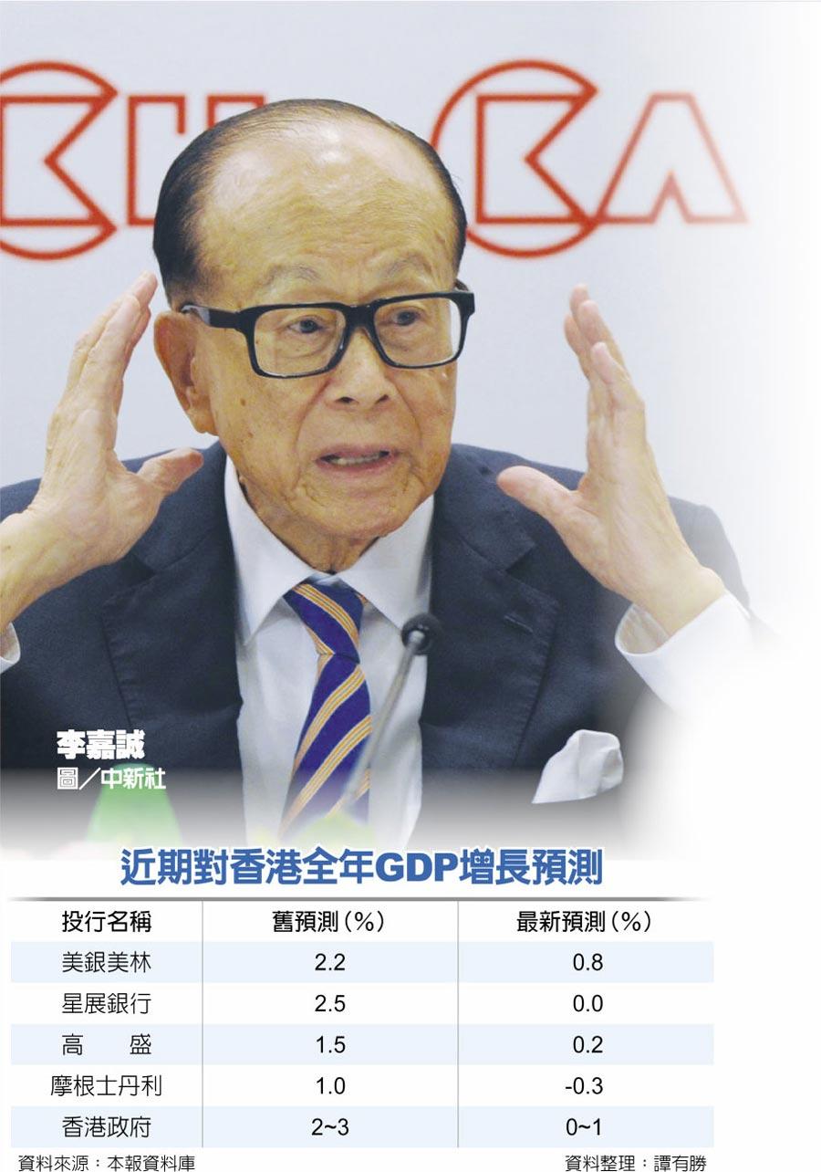 近期對香港全年GDP增長預測