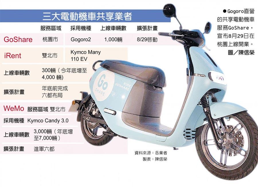 Gogoro直營的共享電動機車服務GoShare,宣布8月29日在桃園上線開業。圖/陳信榮