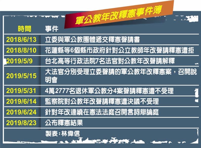 軍公教年改釋憲事件簿