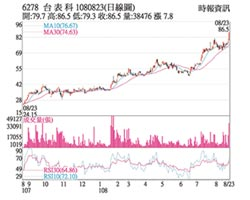 热门股-台表科 交易爆量攻涨停