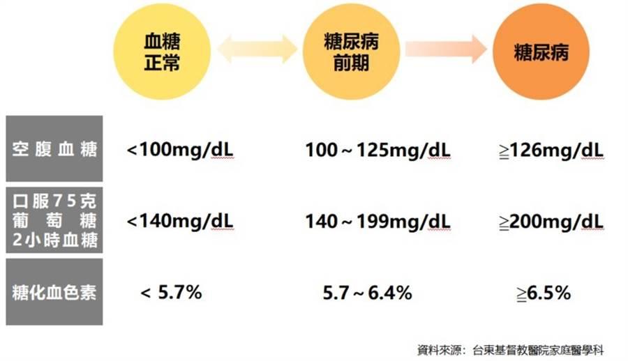 血糖數值與糖尿病的關係。(圖片/台東基督教醫院家庭醫學科資料提供)