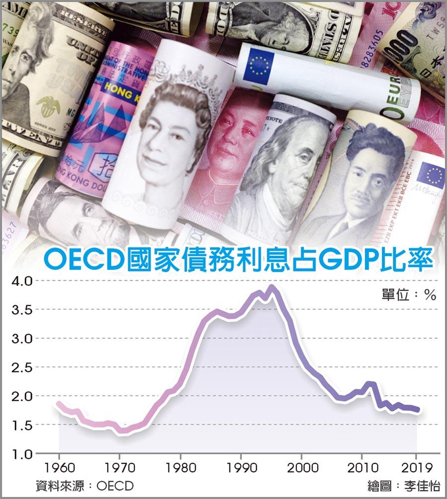 OECD國家債務利息占GDP比率