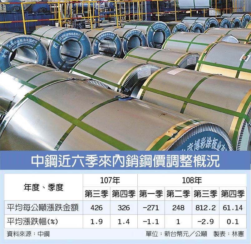中鋼近六季來內銷鋼價調整概況