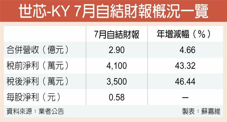 世芯-KY 7月自結財報概況一覽