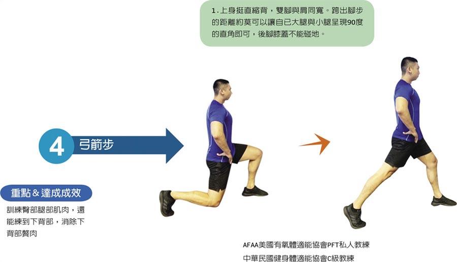 4.弓箭步:重點&達成成效  訓練臀部腿部肌肉,還能練到下背部,消除下背部贅肉1.上身挺直縮背,雙腳與肩同寬。跨出腳步的距離約莫可以讓自已大腿與小腿呈現90度的直角即可,後腳膝蓋不能碰地。AFAA美國有氧體適能協會PFT私人教練、中華民國健身體適能協會C級教練