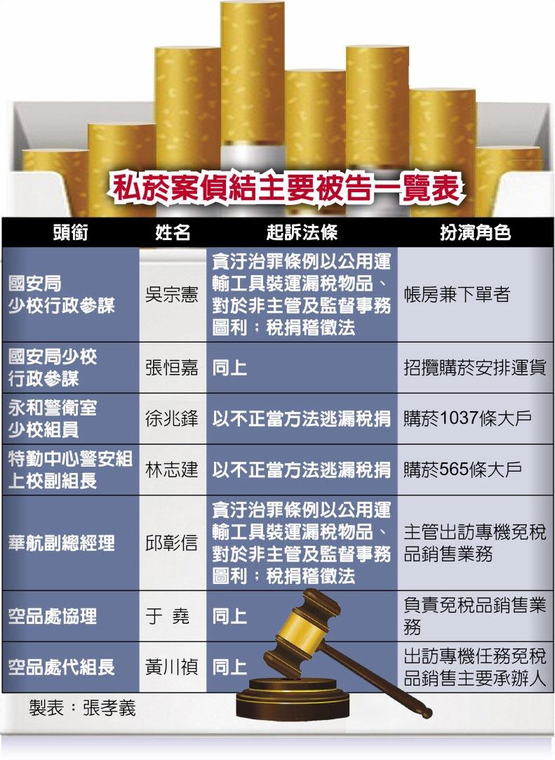 私菸案偵結主要被告一覽表