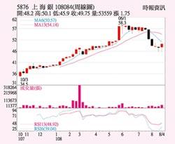 上海銀 股價上攻可期