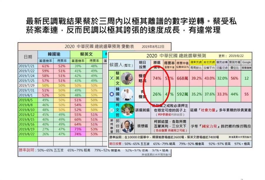 李來希提大數據分析破解「換柱2.0」。(圖/擷自李來希fb)
